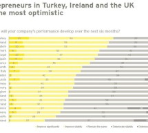 Noi semne de optimism in randul companiilor medii