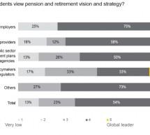 Studiu EY – Jucatorii din segmentul de pensii sub presiune