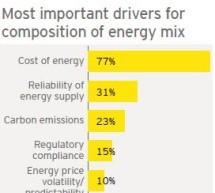Marile corporaţii se pregătesc pentru o nouă piaţă energetică