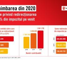 Un român din trei a sprijinit cauzele sociale în anul de criză, prin redirecționarea unei cote parte din impozitul pe venit
